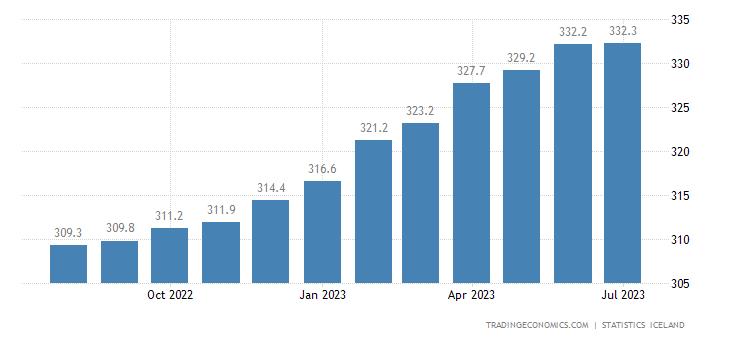 Iceland Core Consumer Prices