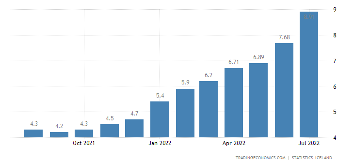 Iceland Core Inflation Rate