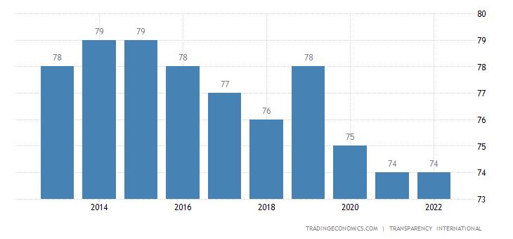 Iceland Corruption Index