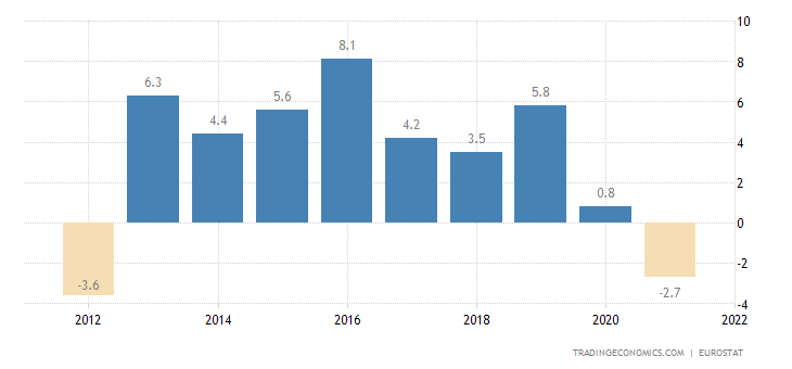 Iceland Current Account to GDP