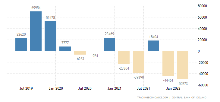 Iceland Current Account