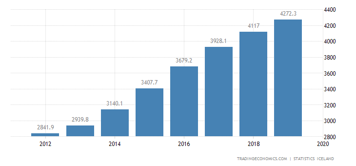 Iceland Disposable Income per Capita