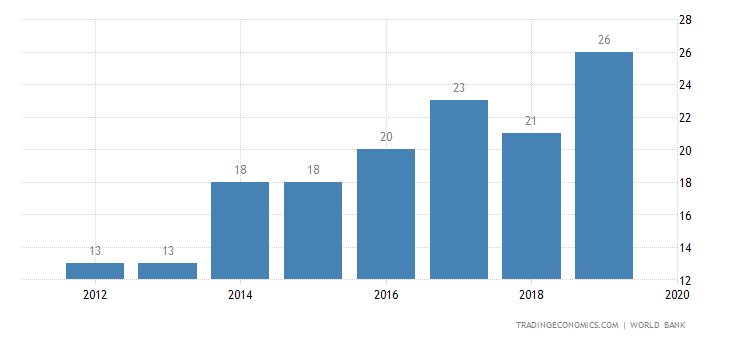 Ease of Doing Business in Iceland   2019   Data   Chart
