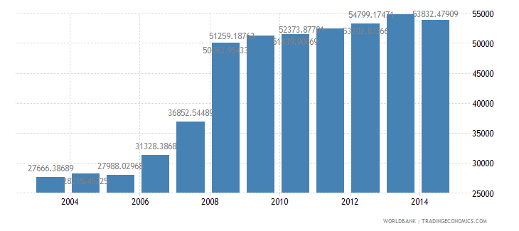iceland electric power consumption kwh per capita wb data