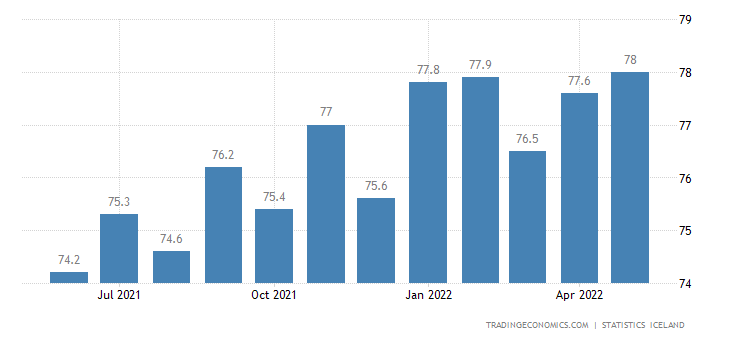 Iceland Employment Rate