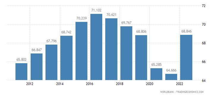iceland employment to population ratio 15 plus  female percent wb data