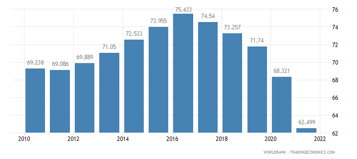 iceland employment to population ratio 15 plus  total percent wb data