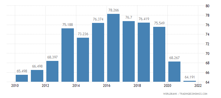 iceland employment to population ratio ages 15 24 female percent wb data