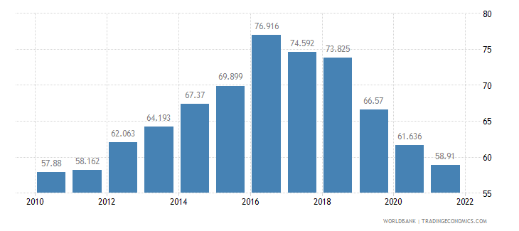 iceland employment to population ratio ages 15 24 male percent wb data