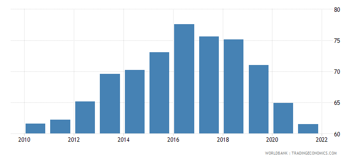 iceland employment to population ratio ages 15 24 total percent wb data