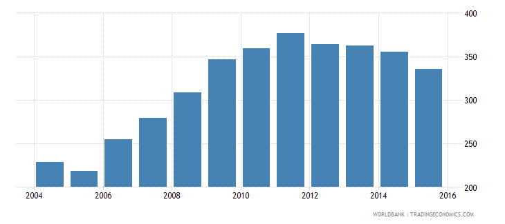 iceland energy use kg of oil equivalent per dollar1 000 gdp constant 2005 ppp wb data