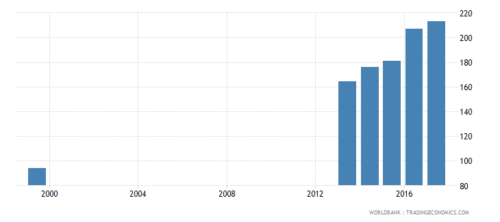 iceland enrolment in post secondary non tertiary education public institutions female number wb data