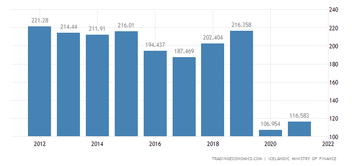 Iceland Export Prices