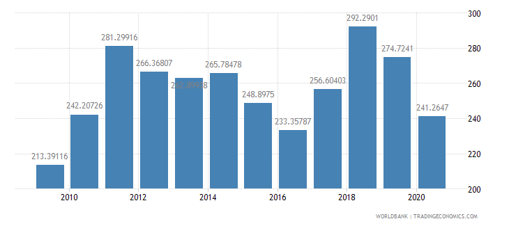 iceland export value index 2000  100 wb data