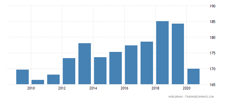 iceland export volume index 2000  100 wb data