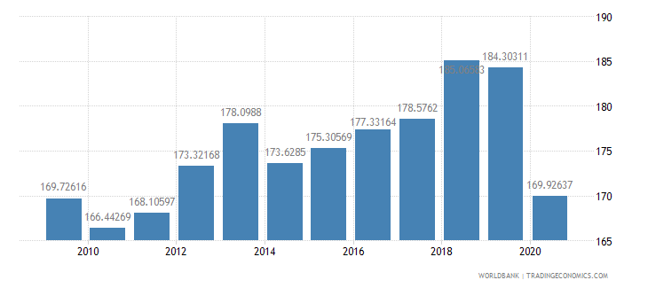 iceland export volume index 2000  100 wb data