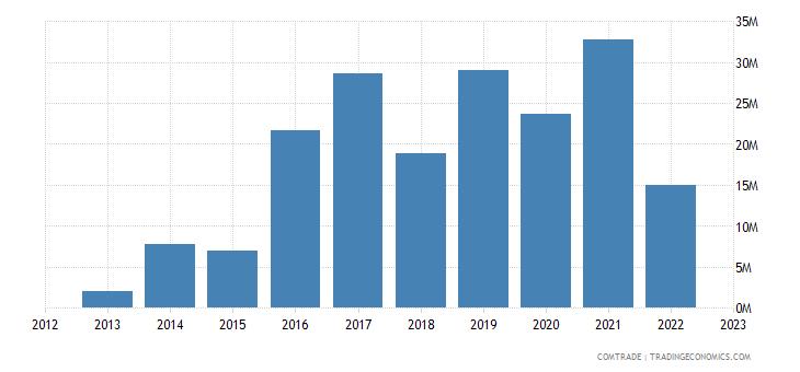 iceland exports belarus