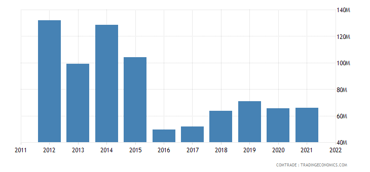 iceland exports nigeria