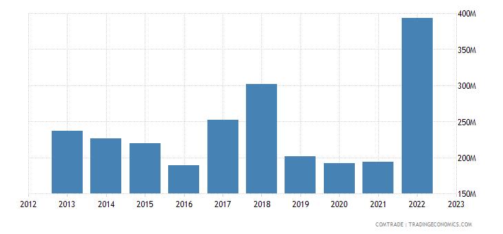 iceland exports norway