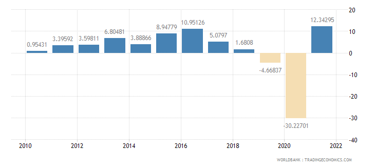 iceland exports of goods and services annual percent growth wb data