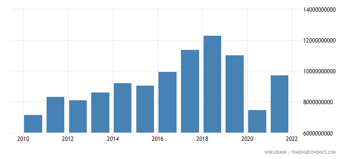 iceland exports of goods and services bop us dollar wb data