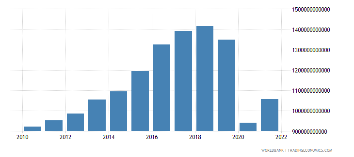 iceland exports of goods and services constant lcu wb data