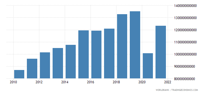 iceland exports of goods and services current lcu wb data