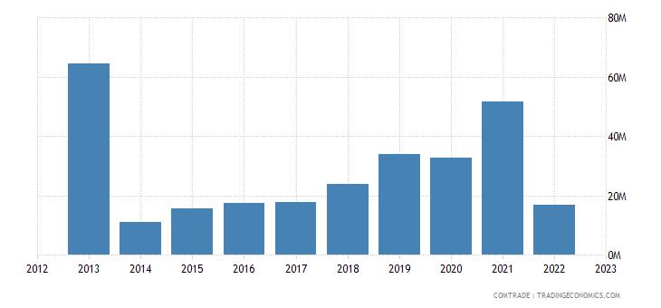 iceland exports ukraine