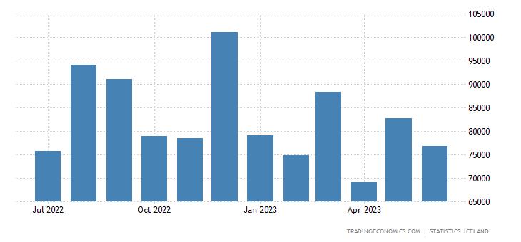 Iceland Exports