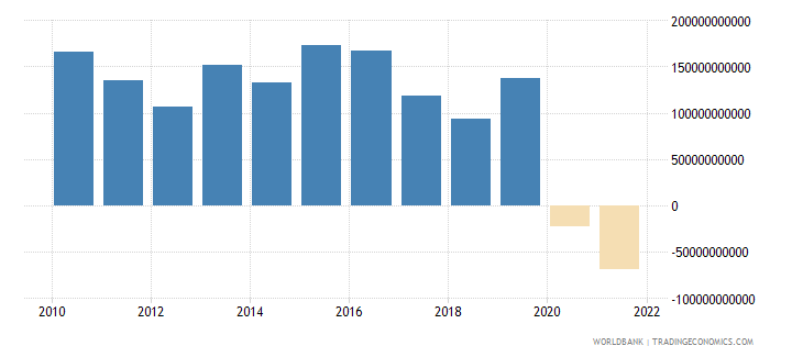iceland external balance on goods and services current lcu wb data