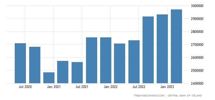 Iceland Total External Debt