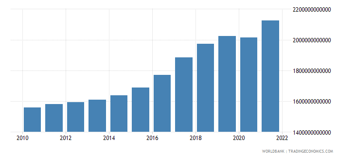 iceland final consumption expenditure constant lcu wb data