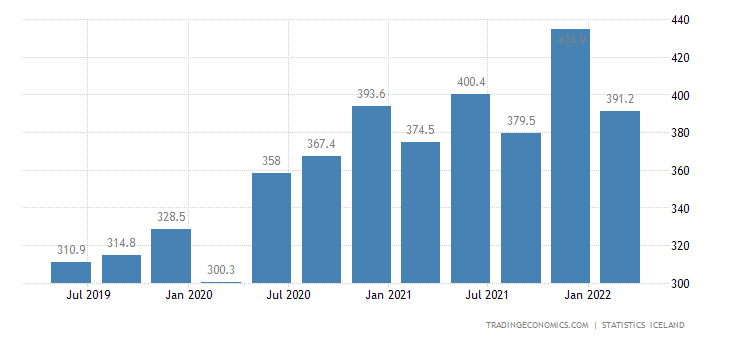 Iceland Fiscal Expenditure