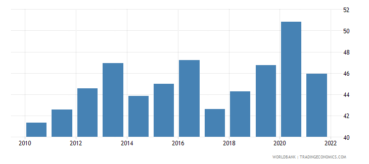 iceland food exports percent of merchandise exports wb data
