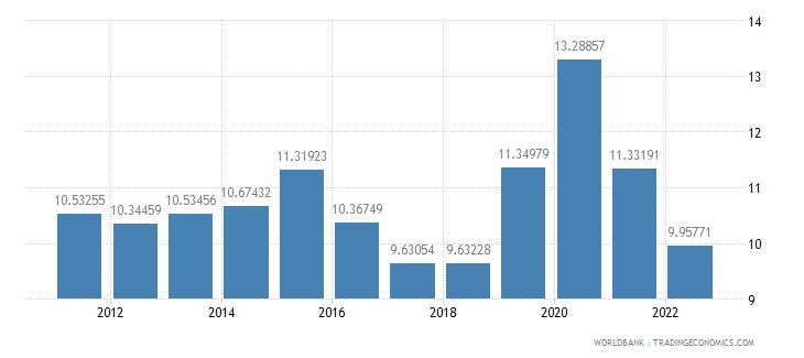 iceland food imports percent of merchandise imports wb data