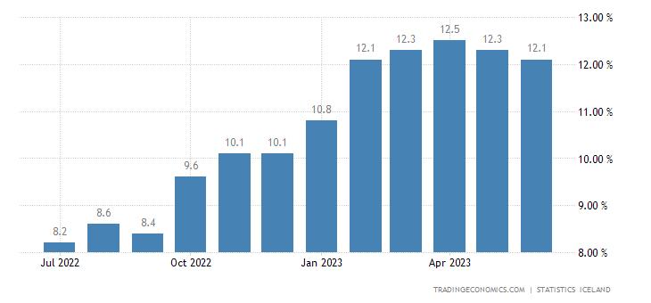 Iceland Food Inflation