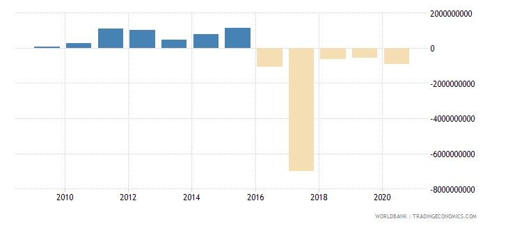 iceland foreign direct investment net inflows bop us dollar wb data