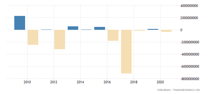 iceland foreign direct investment net outflows bop current us$ wb data