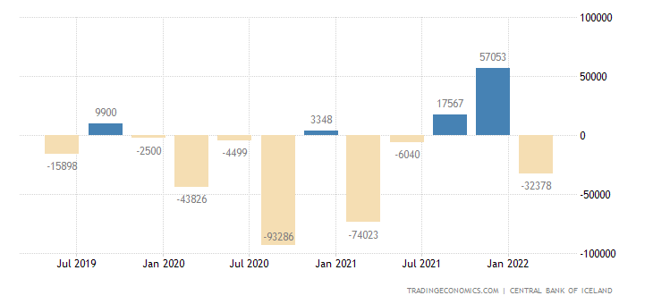 Iceland Foreign Direct Investment - Net Inflows