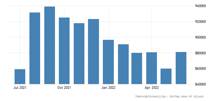Iceland Foreign Exchange Reserves