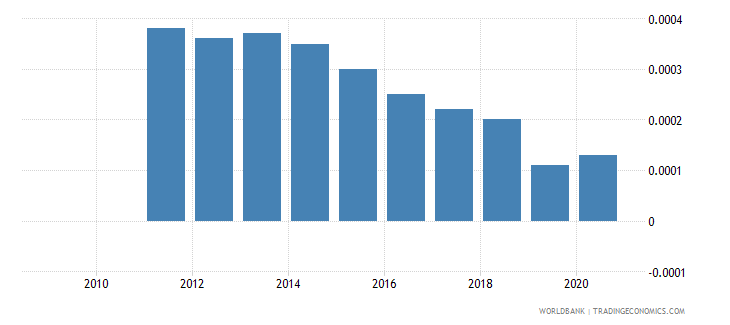 iceland forest rents percent of gdp wb data