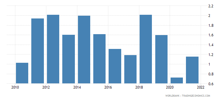 iceland fuel exports percent of merchandise exports wb data