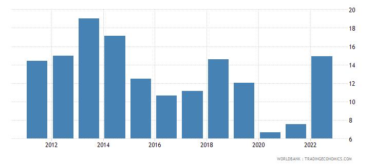 iceland fuel imports percent of merchandise imports wb data