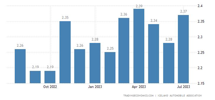 Iceland Gasoline Prices