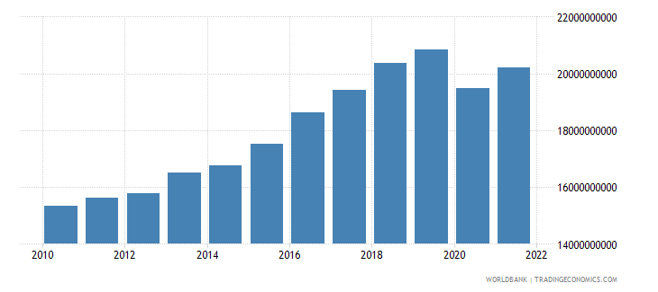 iceland gdp constant 2000 us dollar wb data