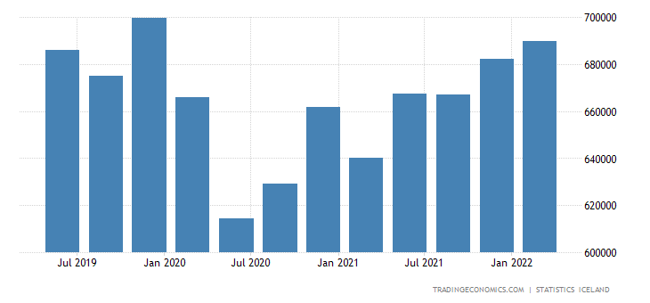 Iceland GDP Constant Prices