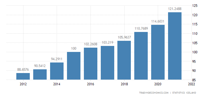 Iceland GDP Deflator
