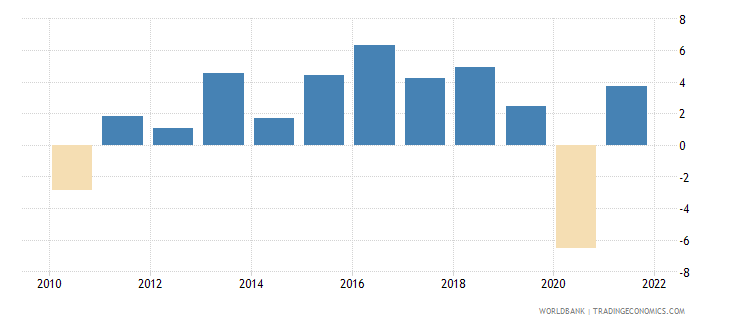 iceland gdp growth annual percent 2010 wb data