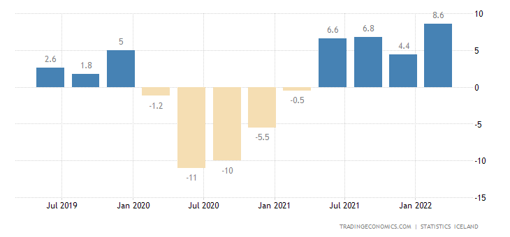 Iceland GDP Annual Growth Rate