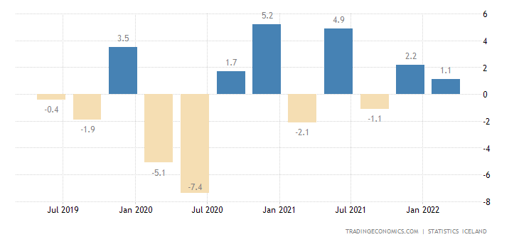 Iceland GDP Growth Rate